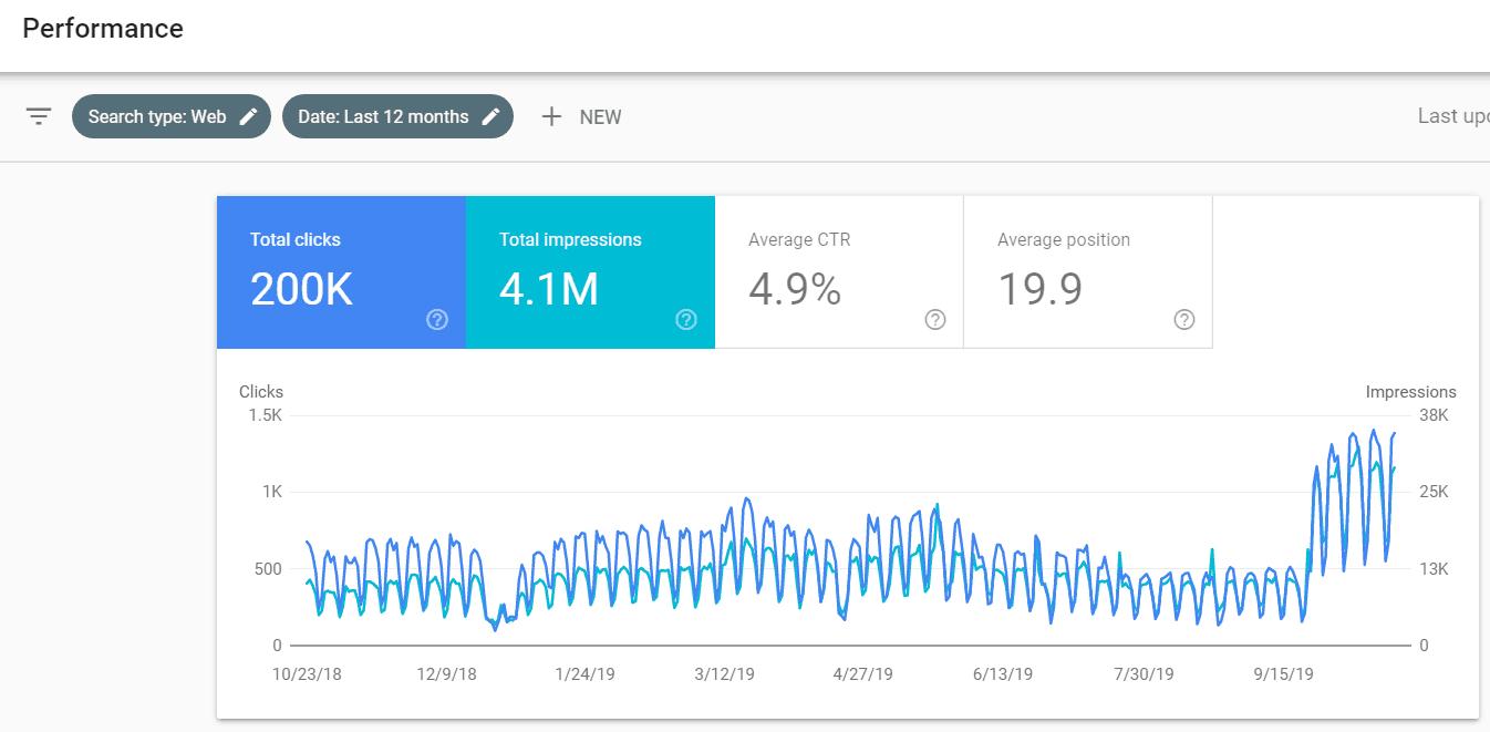 September Google Algo Recovery SEO
